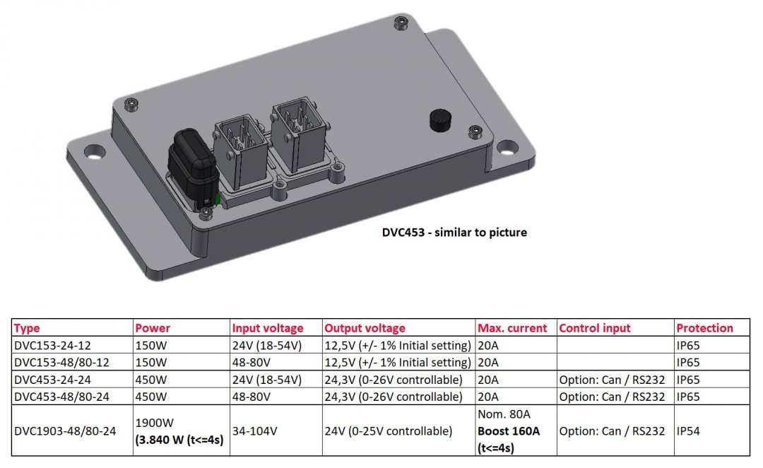 dvc series - Premiere on LogiMAT:  A new generation of extremely compact and powerful vehicle converters